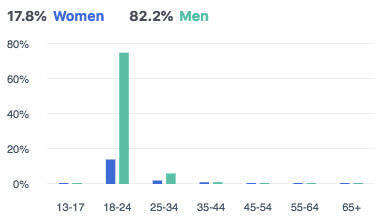 facebook ad metrics gender